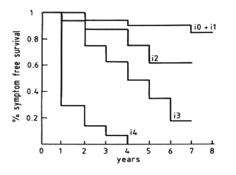 Figure 1. Courbe de survie sans récidive en fonction du score endoscopique à l'endoscopie réalisée à 1 an de la chirurgie. Rutgeerts et al. [3]