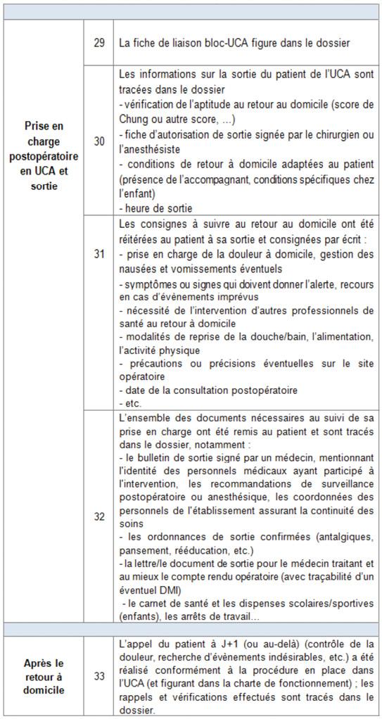 procédure urgence ambulatoire