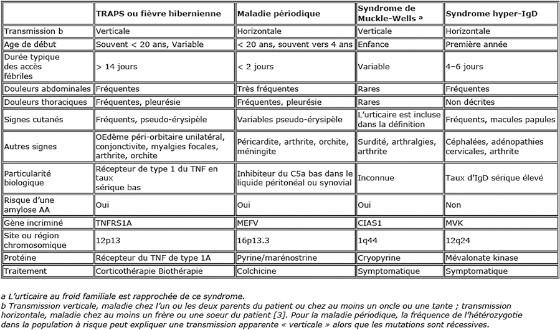 Table 2. Caractéristiques principales et traits distinctifs de quatre fièvres périodiques héréditaires avec manifestations articulaires et abdominales intermittentes [42].