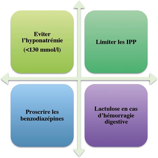 Prévention primaire de l'EH : éviction des facteurs précipitants et lactulose en cas d'hémorragie digestive
