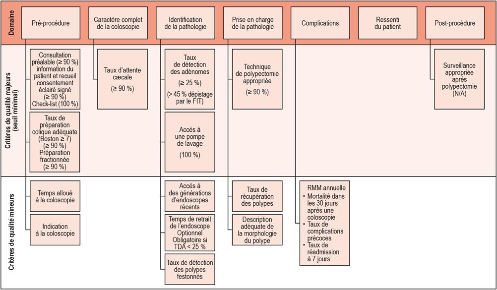 Les critères chronologiques de la SFED et leur niveau d'exigence