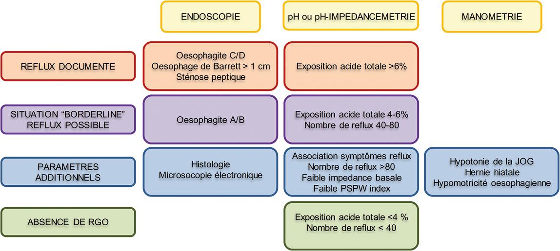Figure 3 : Critères diagnostiques du RGO selon le Consensus de Lyon