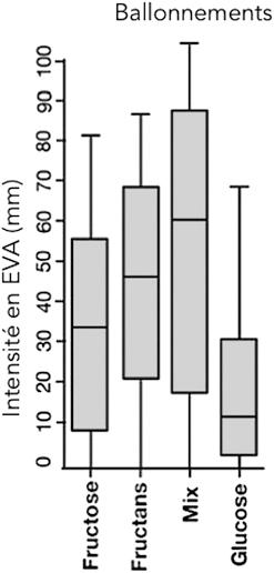 Figure 3 : Intensité du ballonnements en fonction des prises orales de fructose, fructans et glucose ; d'après Shepherd S et al