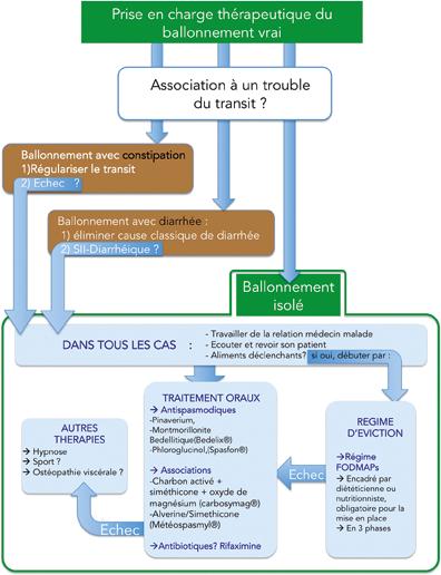 Figure 4 : Algorythme de la prise en charge thérapeutique