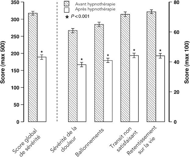 Figure 5 : Score de sévérité de SII avant et après hypnothérapie centrée sur l'intestin dans une cohorte de 1 000 patients. D'après Miller V et al (32)