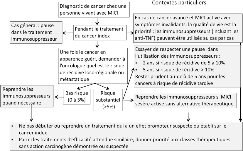 Figure 2 : Algorithme de traitement des MICI après survenue d'un cancer