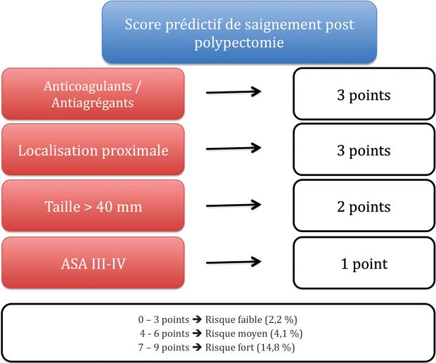 Figure 1 : Score prédictif de saignement post polypectomie d'après Albéniz E et al. (20)