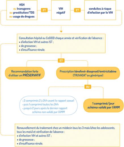 Figure 1 : Modalités de prescription de la PrEP