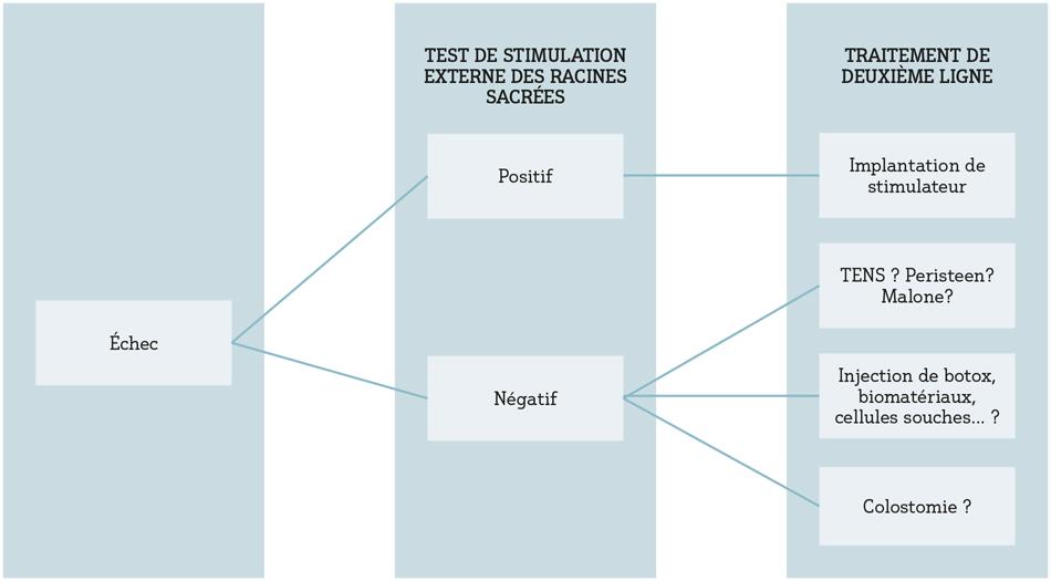 Figure 2 : Algorithme décisionnel en cas d'échec du traitement de première intention de l'incontinence anale (traduit d'après Vitton et al., réf. 4)