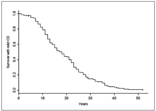 Histoire naturelle d'une maladie de Crohn légère au diagnostic
