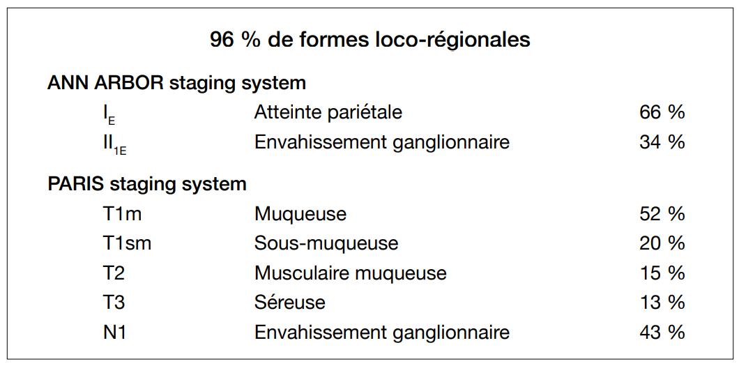 Lymphome gastrique du MALT