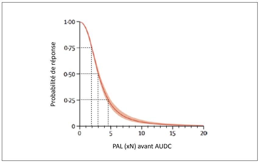 Probabilité de réponse biologique à l'AUDC