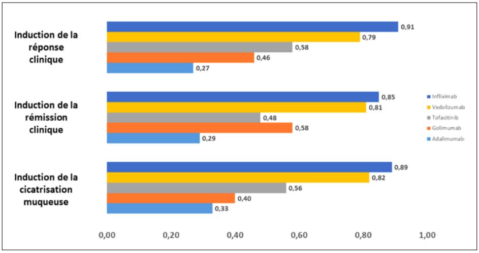 Probabilité que le traitement considéré soit le meilleur pour l'évènement étudié (valeur SUCRA)
