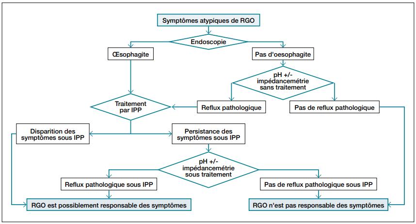 Symptôme atypique RGO