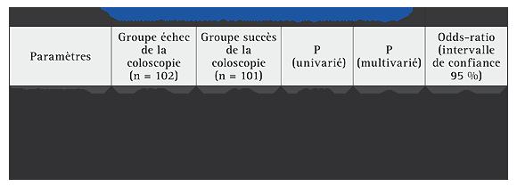 Comment optimiser une préparation de coloscopie ? – FMC-HGE