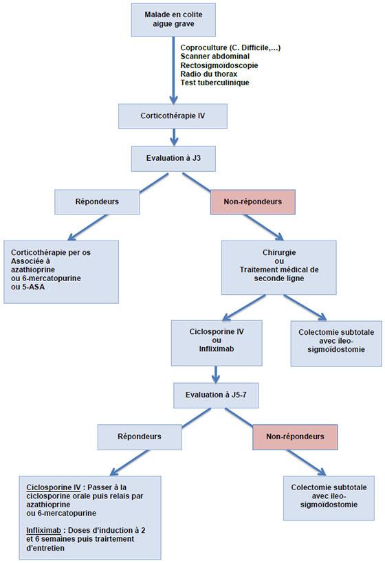 Rectocolite Hémorragique : quand opérer ?