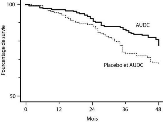 Taux de survie sans transplantation hépatique évalués à partir de 548 patients traités initialement par AUDC (13-15 mg/kg/j) ou placebo (analyse combinée de 3 grands essais thérapeutiques)