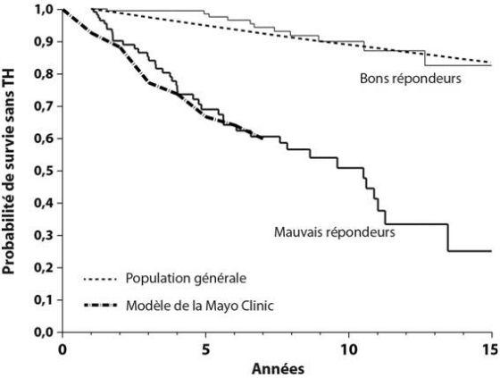 Taux de survie sans transplantation des patients traités par AUDC en fonction de la réponse biochimique à 1 an (critères de Paris).