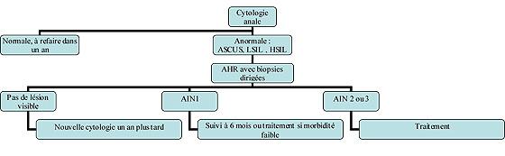 Figure 1 : Stratégie de dépistage et de prise en charge des AIN chez les patients infectés par le VIH, d'après Park[11]