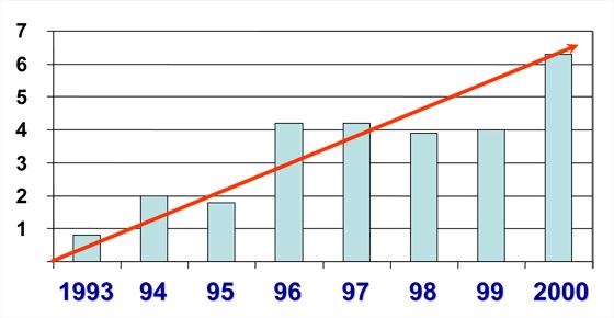 Figure 1. Taux publié de réinterventions après chirurgie antireflux et année de publication