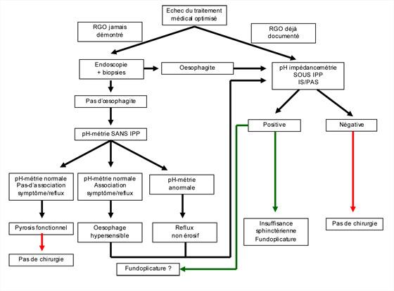 Figure 8. Algorithme décisionnel chez les patients symptomatiques sous IPP. D'après Sifrim D (57).