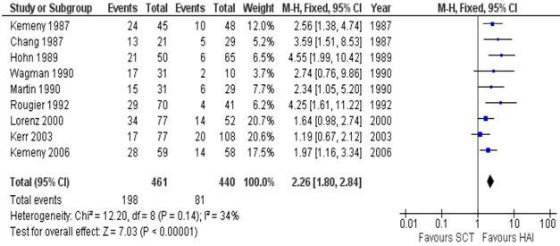 Forrest-Plot des Risk-ratio pour la réponse tumorale.
