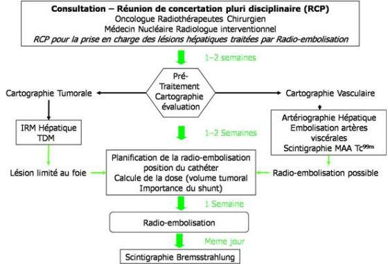 5: prise en charge des patients pour la RE, d'après REBOC Consensus Guidelines. Kennedy et al. [11].